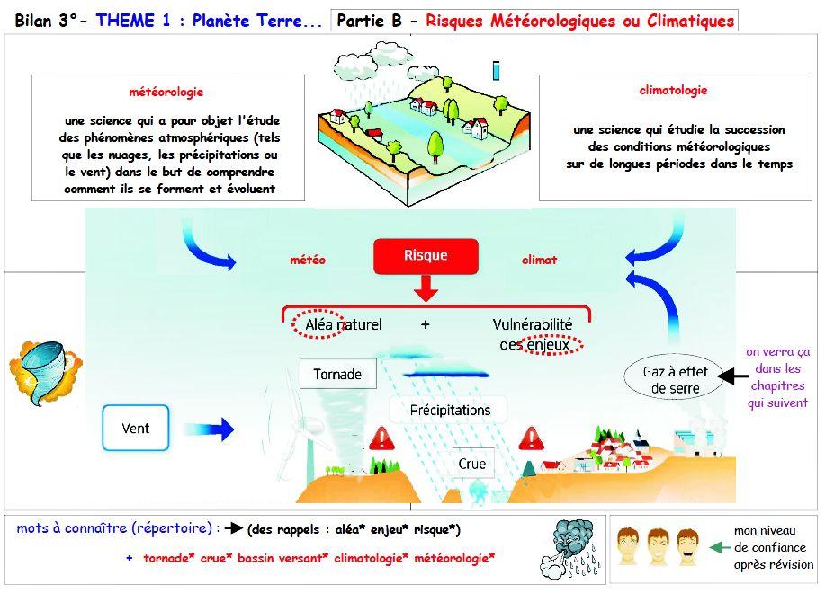 Aléas climatiques, risques et catastrophes | Cours de géo ...